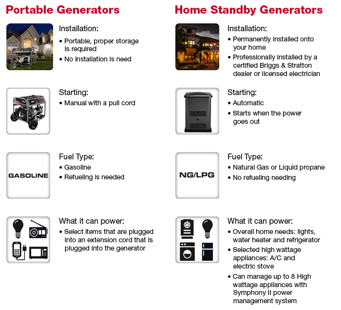 Briggs & Stratton Portable and Standby Generator Comparison