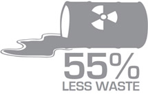 Commitment To Sustainability – 55% Less Waste