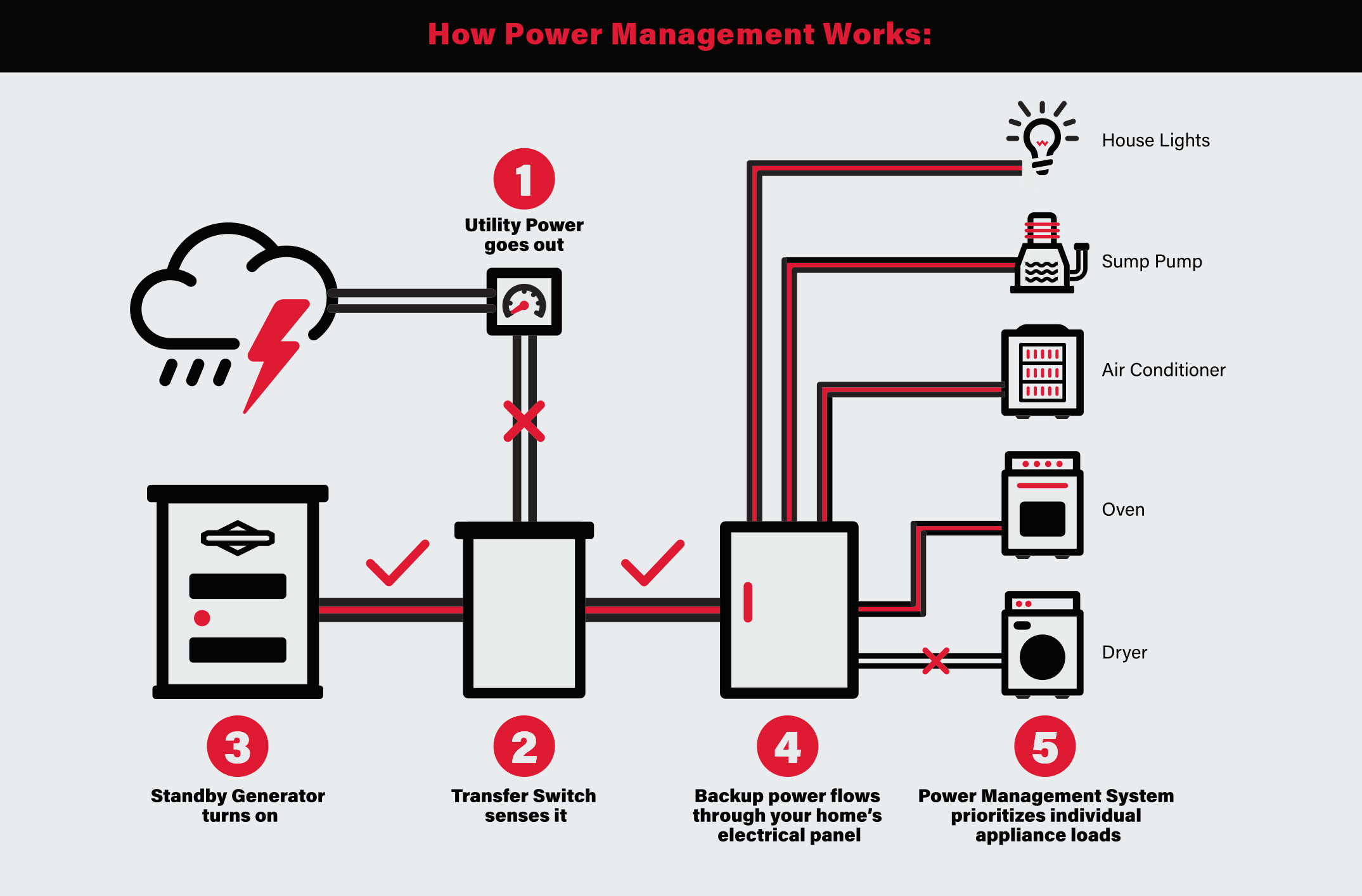 How Whole House Power Management Works