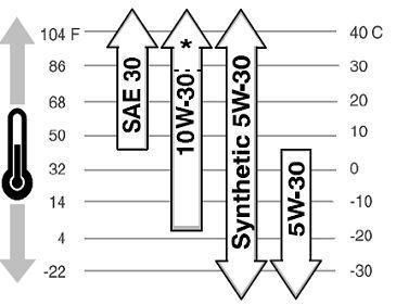 how to change oild on lawnmower yardworks