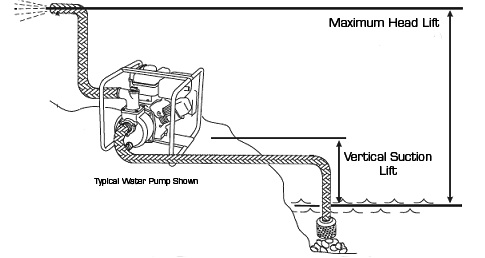 Water Pump Buying Guide